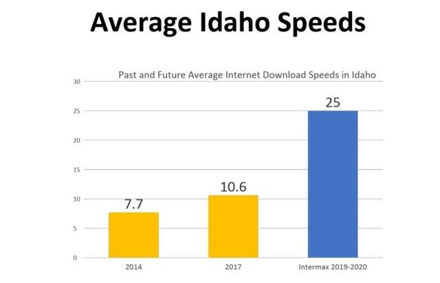 Idaho Average Speeds | Intermax Networks