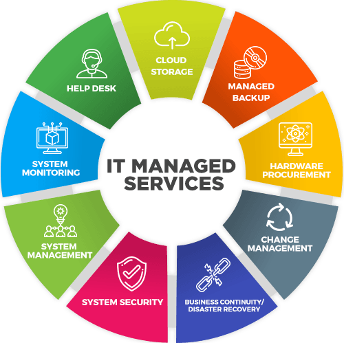 IT Managed Services | Intermax Networks